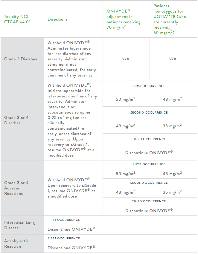 Managing Onivyde® Adverse Reactions with Dose Reduction, Delay, and Discontinuation